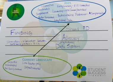 Early Learning Landscape-2025 Chart